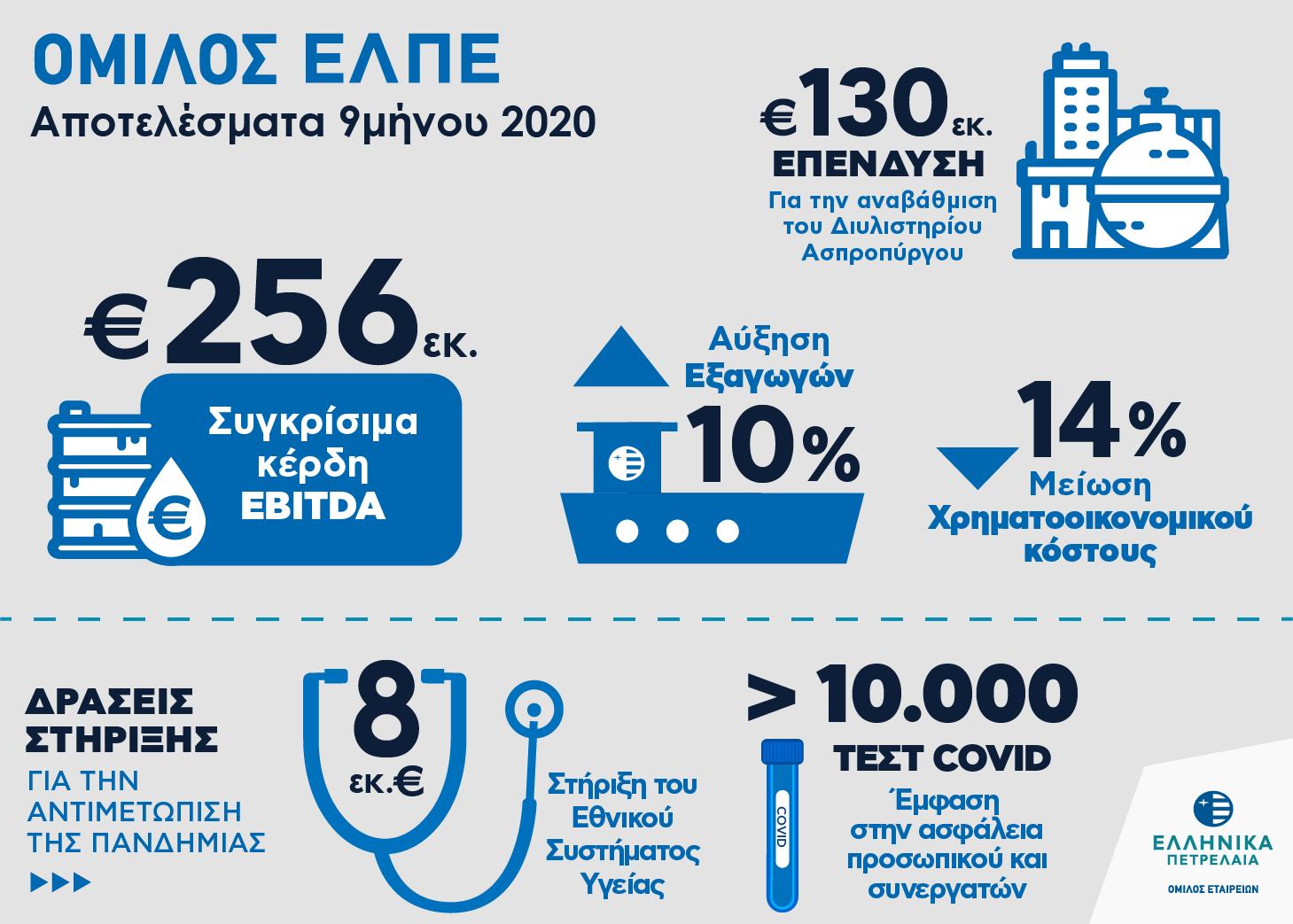 ελπε, ελληνικά πετρέλαια, εννεάμηνο 2020