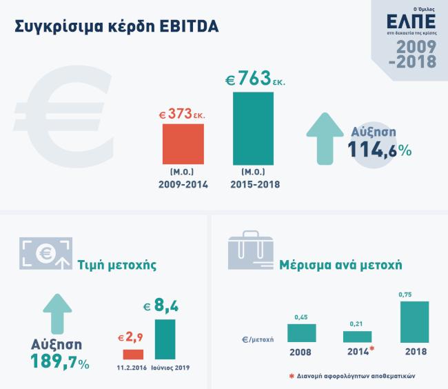 infographic Συγκρίσιμα κέρδη EBITDA