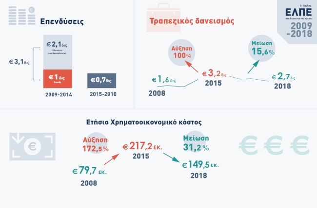 infographic Επενδύσεις Τραπεζικός δανεισμός